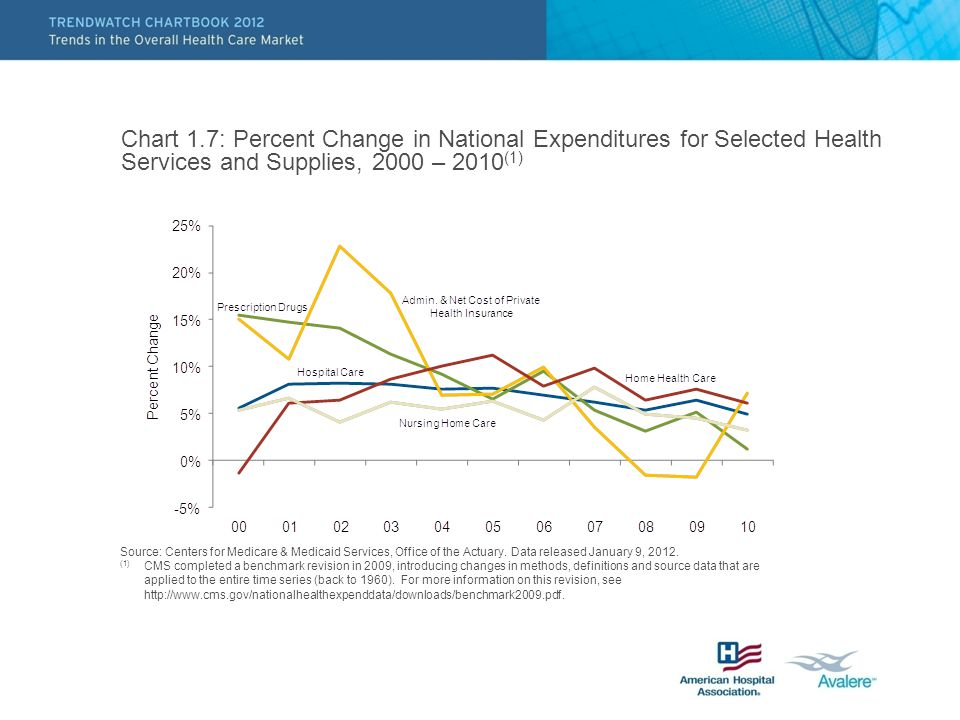 Chart 1.7: Percent Change in National Expenditures for Selected Health Services and Supplies, 2000 – 2010 (1) Source: Centers for Medicare & Medicaid Services, Office of the Actuary.