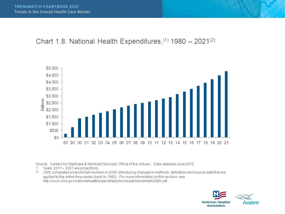 Chart 1.8: National Health Expenditures, (1) 1980 – 2021 (2) Source: Centers for Medicare & Medicaid Services, Office of the Actuary.