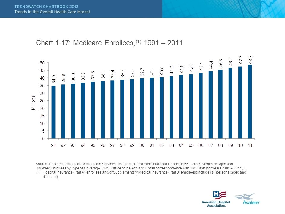 Chart 1.17: Medicare Enrollees, (1) 1991 – 2011 Source: Centers for Medicare & Medicaid Services.
