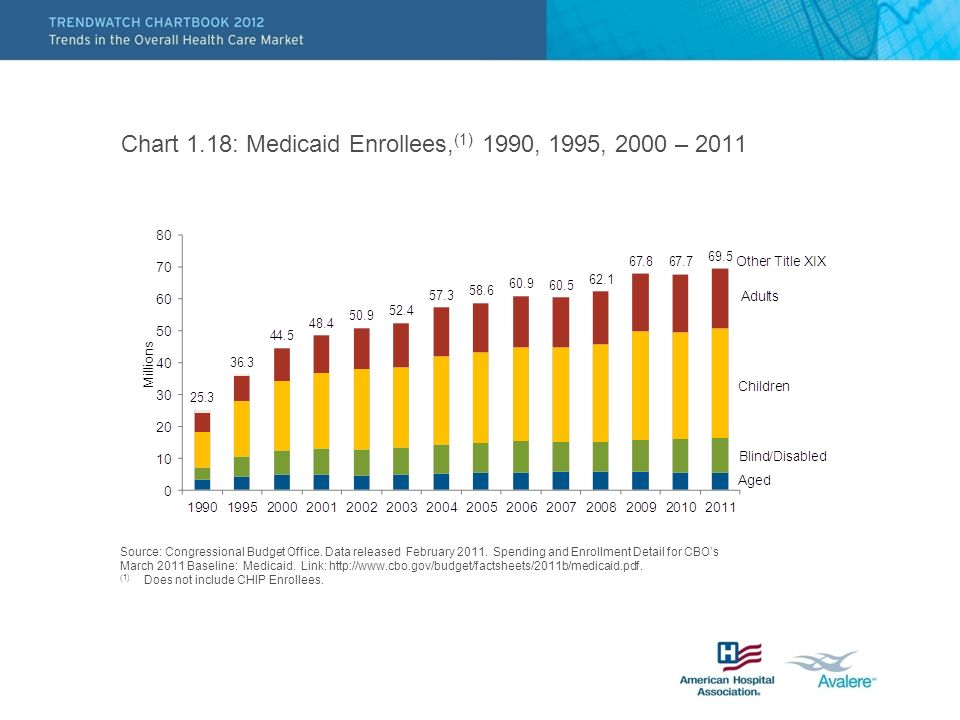 Chart 1.18: Medicaid Enrollees, (1) 1990, 1995, 2000 – 2011 Source: Congressional Budget Office.