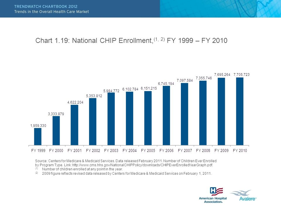 Chart 1.19: National CHIP Enrollment, (1, 2) FY 1999 – FY 2010 Source: Centers for Medicare & Medicaid Services.
