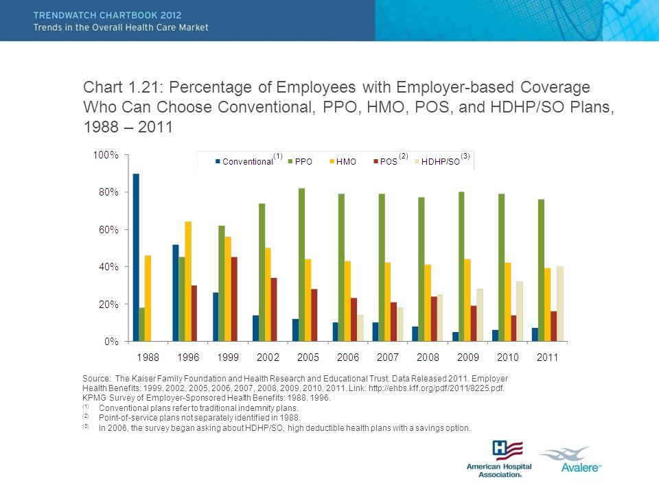 Chart 1.21: Percentage of Employees with Employer-based Coverage Who Can Choose Conventional, PPO, HMO, POS, and HDHP/SO Plans, 1988 – 2011 (2) Source: The Kaiser Family Foundation and Health Research and Educational Trust.