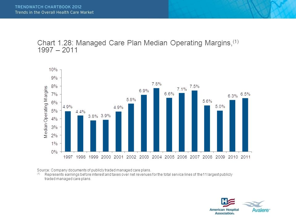 Chart 1.28: Managed Care Plan Median Operating Margins, (1) 1997 – 2011 Source: Company documents of publicly traded managed care plans.