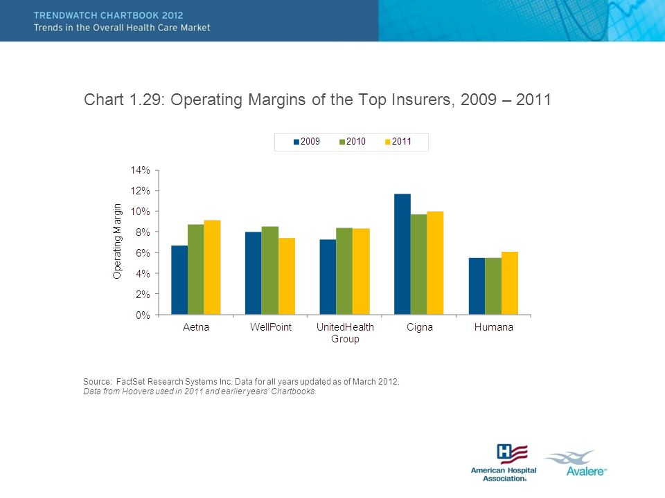 Chart 1.29: Operating Margins of the Top Insurers, 2009 – 2011 Source: FactSet Research Systems Inc.