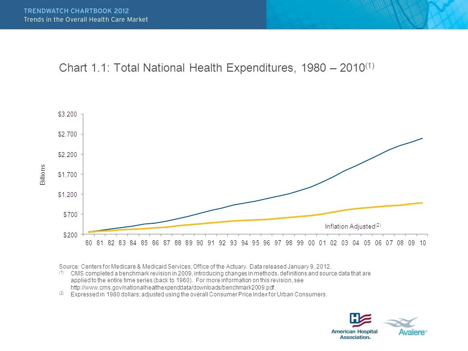 Chart 1.1: Total National Health Expenditures, 1980 – 2010 (1) Source: Centers for Medicare & Medicaid Services, Office of the Actuary.
