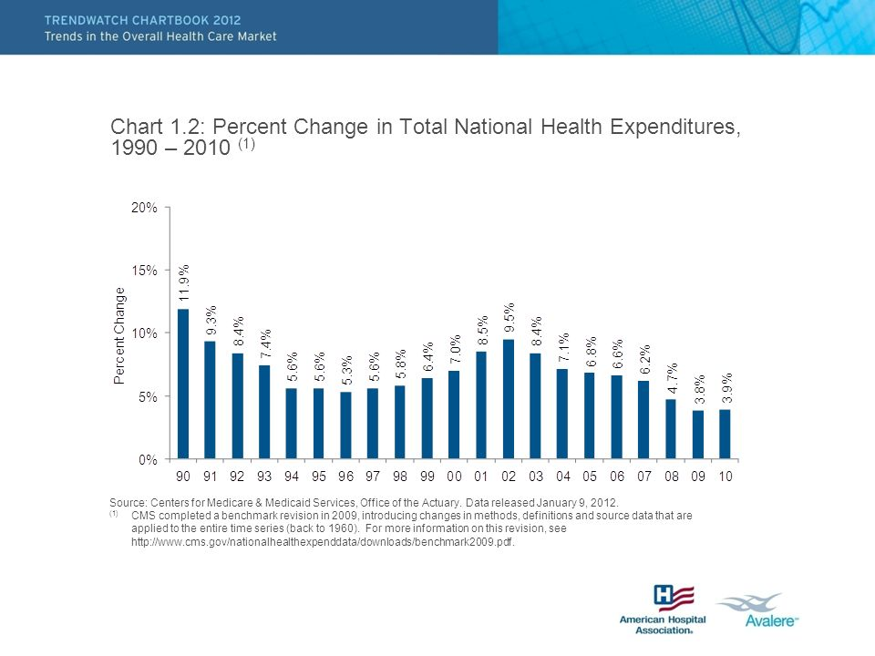 Chart 1.2: Percent Change in Total National Health Expenditures, 1990 – 2010 (1) Source: Centers for Medicare & Medicaid Services, Office of the Actuary.
