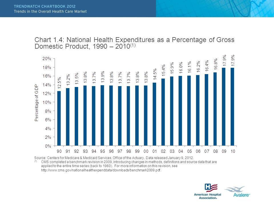 Chart 1.4: National Health Expenditures as a Percentage of Gross Domestic Product, 1990 – 2010 (1) Source: Centers for Medicare & Medicaid Services, Office of the Actuary.