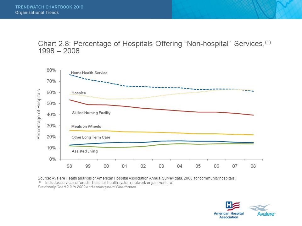 Chart 2.8: Percentage of Hospitals Offering Non-hospital Services, (1) 1998 – 2008 Source: Avalere Health analysis of American Hospital Association Annual Survey data, 2008, for community hospitals.