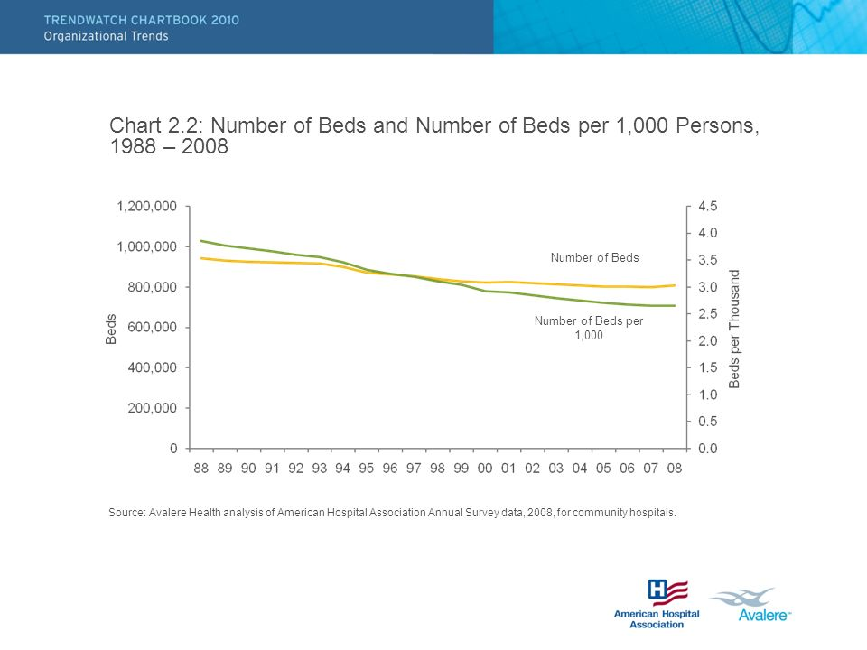Chart 2.2: Number of Beds and Number of Beds per 1,000 Persons, 1988 – 2008 Source: Avalere Health analysis of American Hospital Association Annual Survey data, 2008, for community hospitals.
