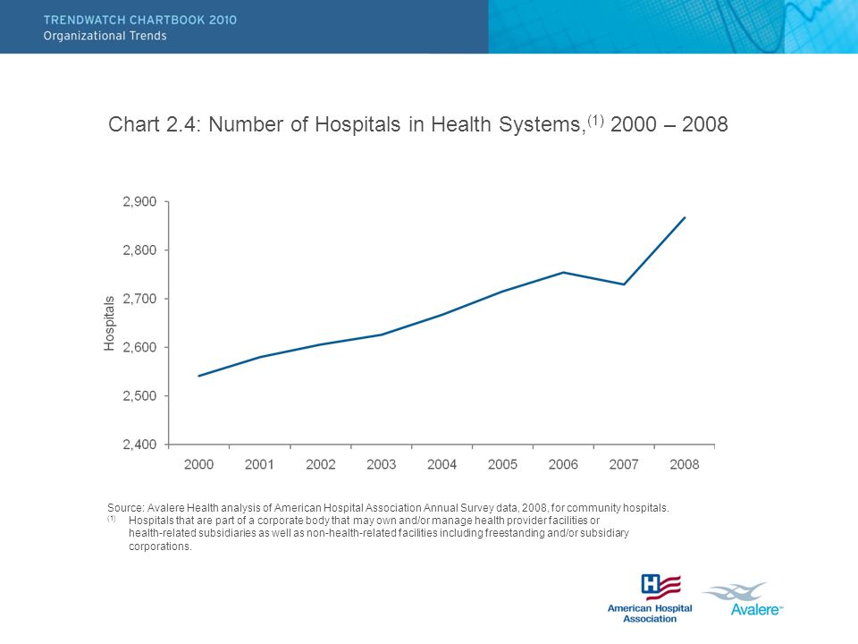 Chart 2.4: Number of Hospitals in Health Systems, (1) 2000 – 2008 Source: Avalere Health analysis of American Hospital Association Annual Survey data, 2008, for community hospitals.