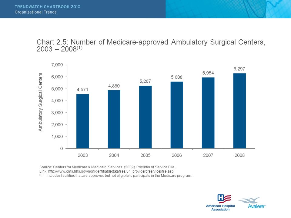 Chart 2.5: Number of Medicare-approved Ambulatory Surgical Centers, 2003 – 2008 (1) Source: Centers for Medicare & Medicaid Services.