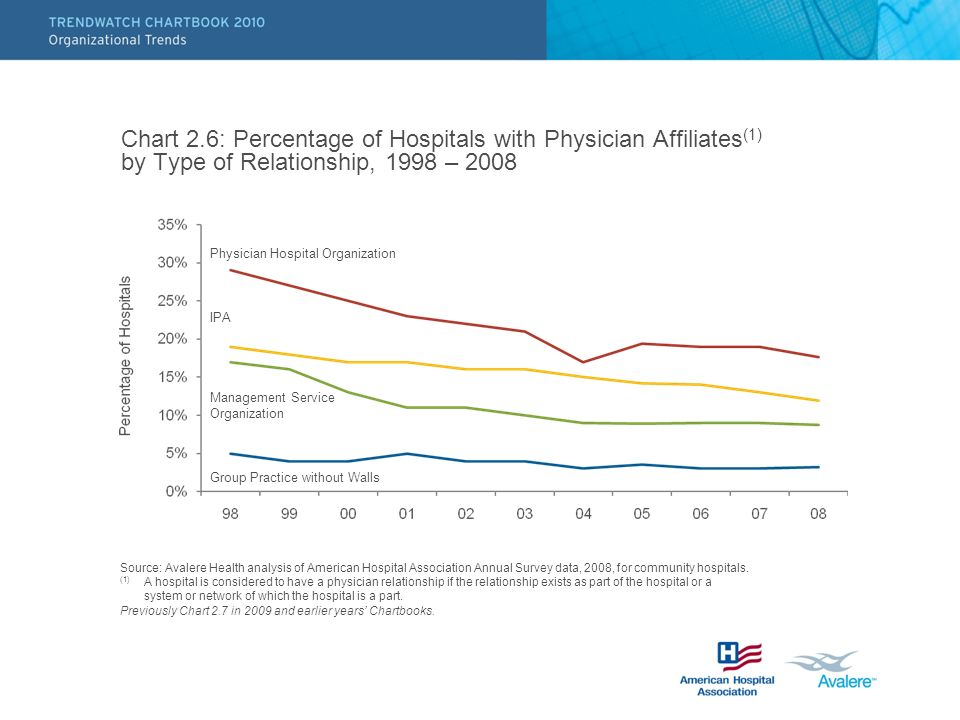 Chart 2.6: Percentage of Hospitals with Physician Affiliates (1) by Type of Relationship, 1998 – 2008 Source: Avalere Health analysis of American Hospital Association Annual Survey data, 2008, for community hospitals.