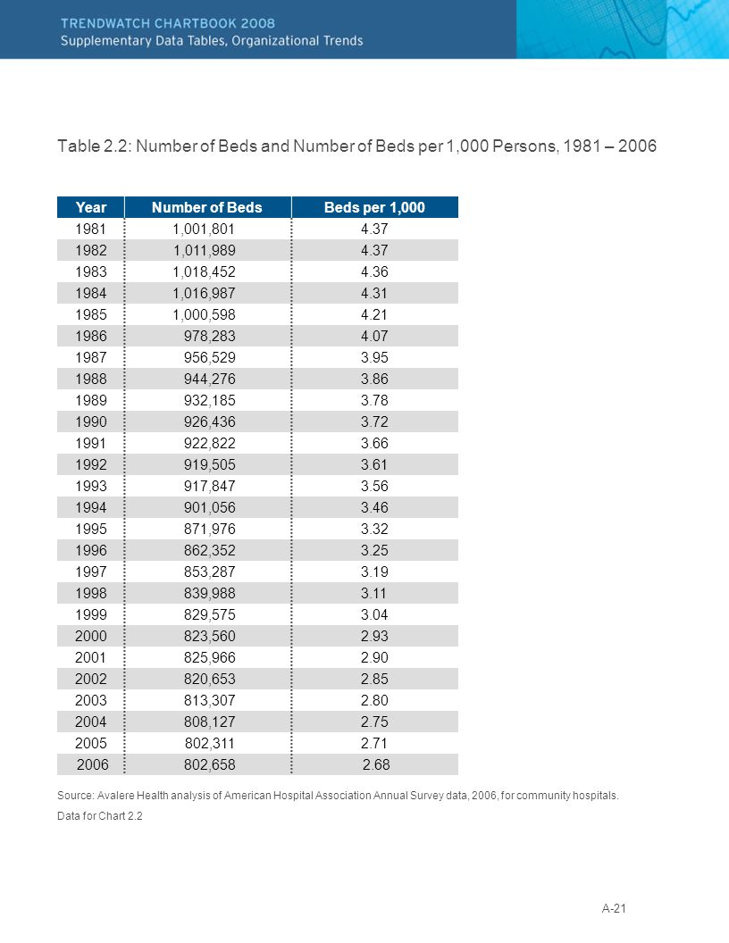 A-21 Table 2.2: Number of Beds and Number of Beds per 1,000 Persons, 1981 – 2006 Source: Avalere Health analysis of American Hospital Association Annual Survey data, 2006, for community hospitals.