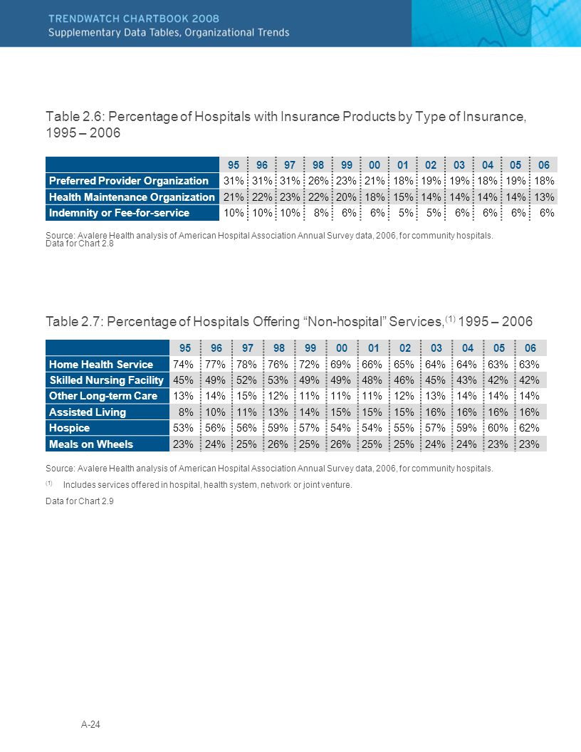 A-24 Table 2.6: Percentage of Hospitals with Insurance Products by Type of Insurance, 1995 – 2006 Source: Avalere Health analysis of American Hospital Association Annual Survey data, 2006, for community hospitals.