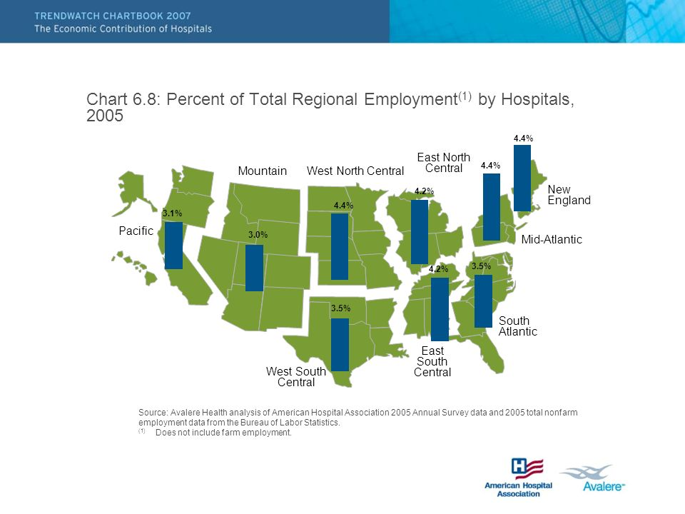 Chart 6.8: Percent of Total Regional Employment (1) by Hospitals, 2005 Source: Avalere Health analysis of American Hospital Association 2005 Annual Survey data and 2005 total nonfarm employment data from the Bureau of Labor Statistics.