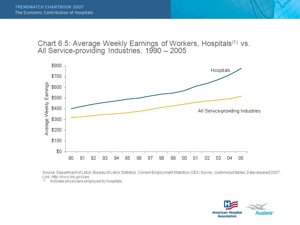 Chart 6.5: Average Weekly Earnings of Workers, Hospitals (1) vs.