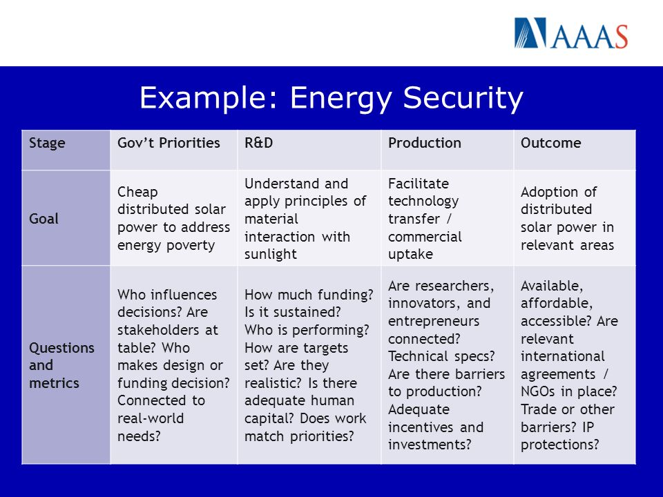 Example: Energy Security StageGovt PrioritiesR&DProductionOutcome Goal Cheap distributed solar power to address energy poverty Understand and apply principles of material interaction with sunlight Facilitate technology transfer / commercial uptake Adoption of distributed solar power in relevant areas Questions and metrics Who influences decisions.