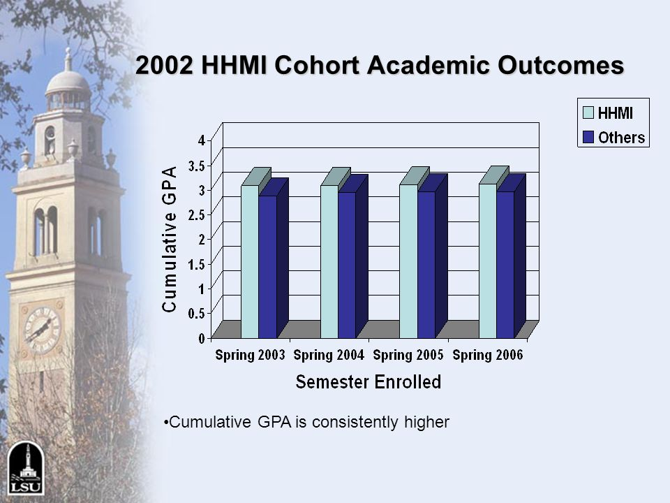 2002 HHMI Cohort Academic Outcomes Cumulative GPA is consistently higher