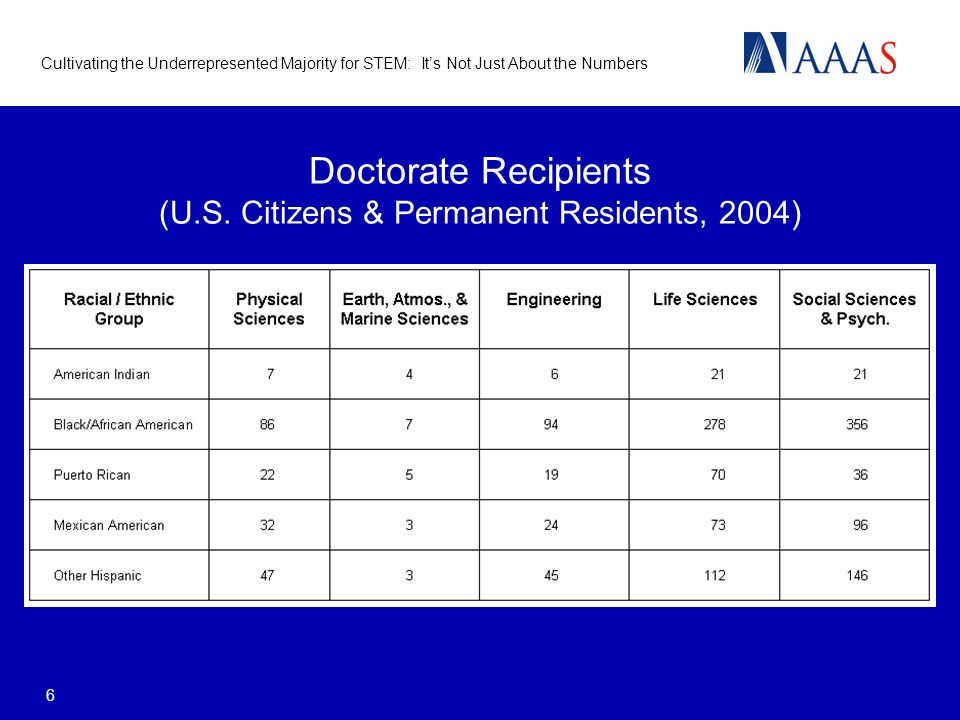 Cultivating the Underrepresented Majority for STEM: Its Not Just About the Numbers 6 Doctorate Recipients (U.S.