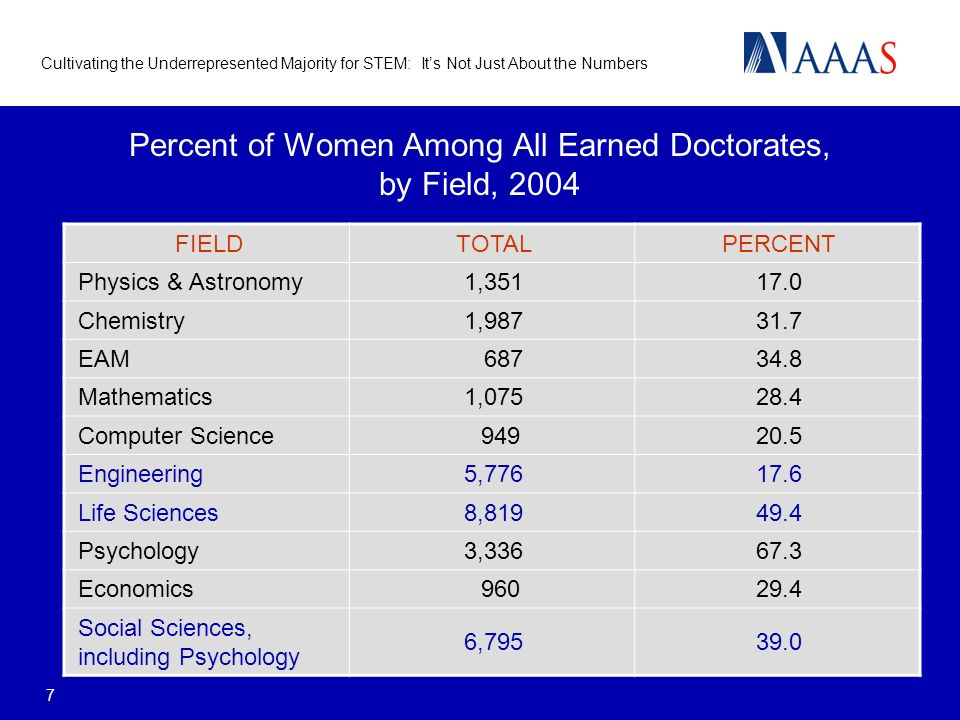 Cultivating the Underrepresented Majority for STEM: Its Not Just About the Numbers 7 Percent of Women Among All Earned Doctorates, by Field, 2004 FIELDTOTALPERCENT Physics & Astronomy1, Chemistry1, EAM Mathematics1, Computer Science Engineering5, Life Sciences8, Psychology3, Economics Social Sciences, including Psychology 6,