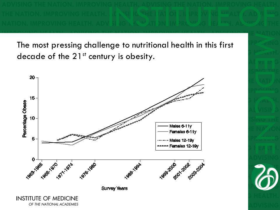 The most pressing challenge to nutritional health in this first decade of the 21 st century is obesity.