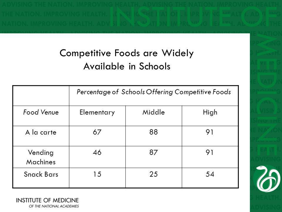 Competitive Foods are Widely Available in Schools Percentage of Schools Offering Competitive Foods Food VenueElementaryMiddleHigh A la carte678891 Vending Machines 468791 Snack Bars152554