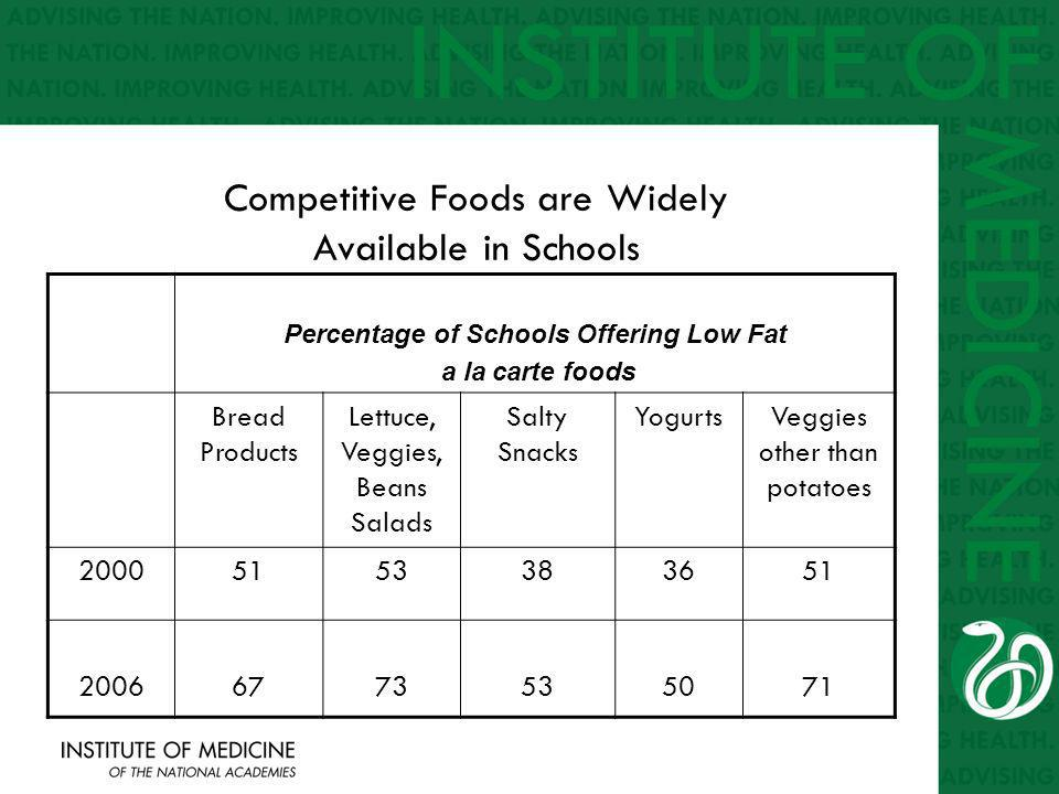 Competitive Foods are Widely Available in Schools Percentage of Schools Offering Low Fat a la carte foods Bread Products Lettuce, Veggies, Beans Salads Salty Snacks YogurtsVeggies other than potatoes 20005153383651 20066773535071