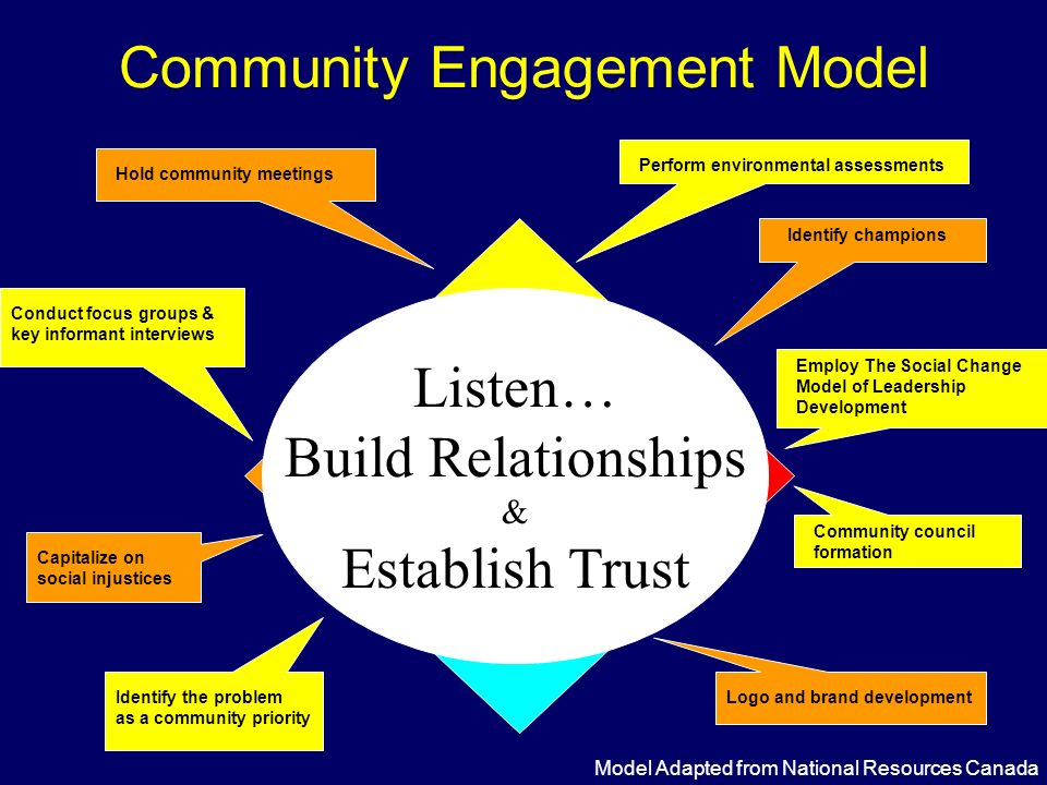 Community Engagement Model Community Mapping: Understanding connections Participation Assessment: Identifying partners Information Gathering & Delivery Capacity Building: Making it happen Model Adapted from National Resources Canada Employ The Social Change Model of Leadership Development Hold community meetings Community council formation Perform environmental assessments Logo and brand development Conduct focus groups & key informant interviews Listen… Build Relationships & Establish Trust Identify the problem as a community priority Capitalize on social injustices Identify champions