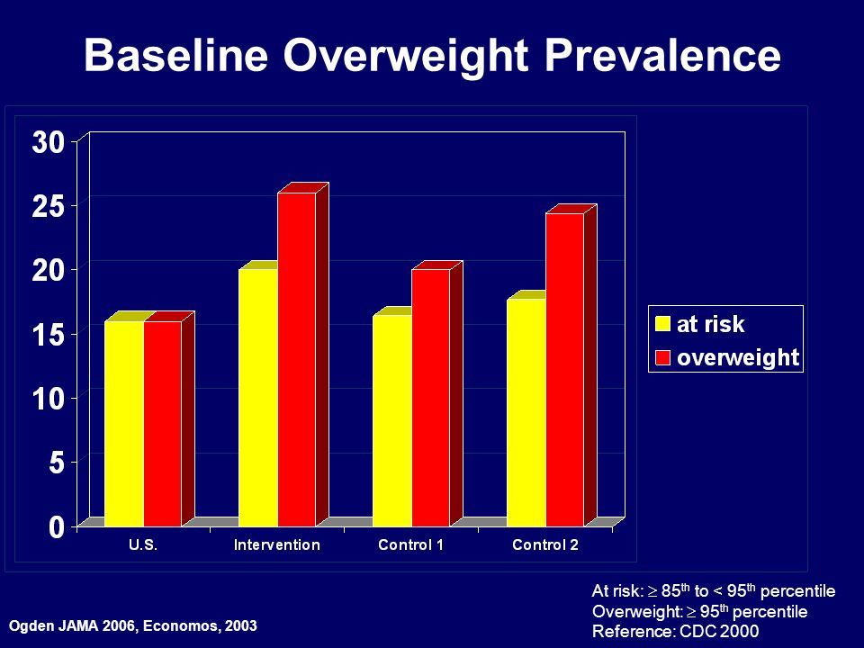 Baseline Overweight Prevalence At risk: 85 th to < 95 th percentile Overweight: 95 th percentile Reference: CDC 2000 Ogden JAMA 2006, Economos, 2003