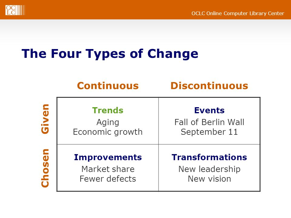 OCLC Online Computer Library Center The Four Types of Change ContinuousDiscontinuous Trends Aging Economic growth Events Fall of Berlin Wall September 11 Improvements Market share Fewer defects Transformations New leadership New vision Given Chosen