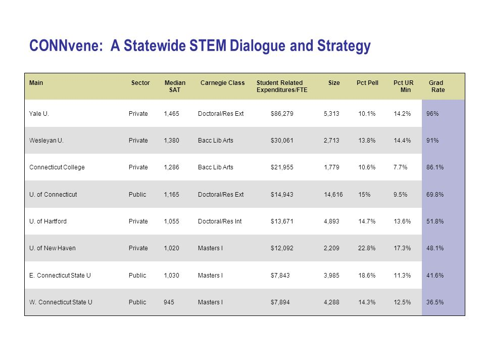 CONNvene: A Statewide STEM Dialogue and Strategy Main Sector Median Carnegie Class Student Related Size Pct Pell Pct UR Grad SAT Expenditures/FTE Min Rate Yale U.Private1,465Doctoral/Res Ext$86,2795,31310.1%14.2%96% Wesleyan U.Private1,380Bacc Lib Arts$30,0612,71313.8%14.4%91% Connecticut CollegePrivate1,286Bacc Lib Arts$21,9551,77910.6%7.7%86.1% U.