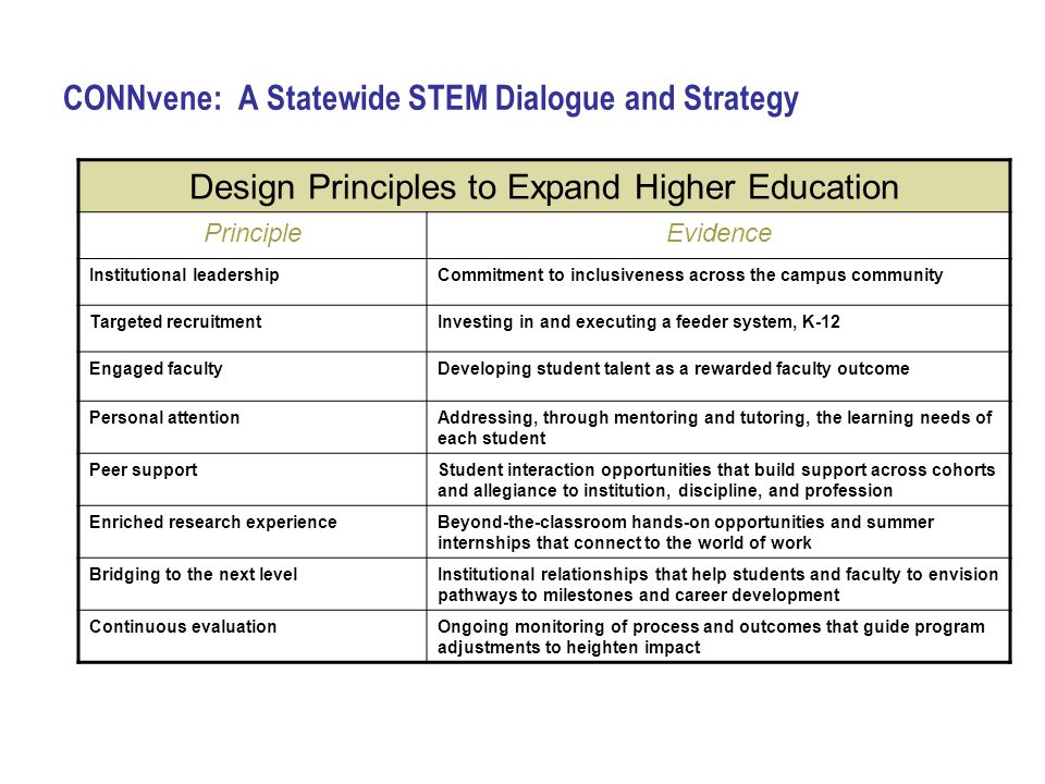 CONNvene: A Statewide STEM Dialogue and Strategy Design Principles to Expand Higher Education PrincipleEvidence Institutional leadershipCommitment to inclusiveness across the campus community Targeted recruitmentInvesting in and executing a feeder system, K-12 Engaged facultyDeveloping student talent as a rewarded faculty outcome Personal attentionAddressing, through mentoring and tutoring, the learning needs of each student Peer supportStudent interaction opportunities that build support across cohorts and allegiance to institution, discipline, and profession Enriched research experienceBeyond-the-classroom hands-on opportunities and summer internships that connect to the world of work Bridging to the next levelInstitutional relationships that help students and faculty to envision pathways to milestones and career development Continuous evaluationOngoing monitoring of process and outcomes that guide program adjustments to heighten impact