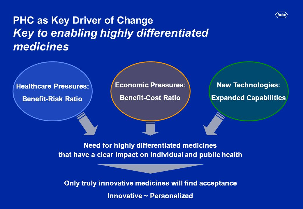 Healthcare Pressures: Benefit-Risk Ratio Economic Pressures: Benefit-Cost Ratio New Technologies: Expanded Capabilities Need for highly differentiated medicines that have a clear impact on individual and public health Only truly innovative medicines will find acceptance Innovative ~ Personalized PHC as Key Driver of Change Key to enabling highly differentiated medicines