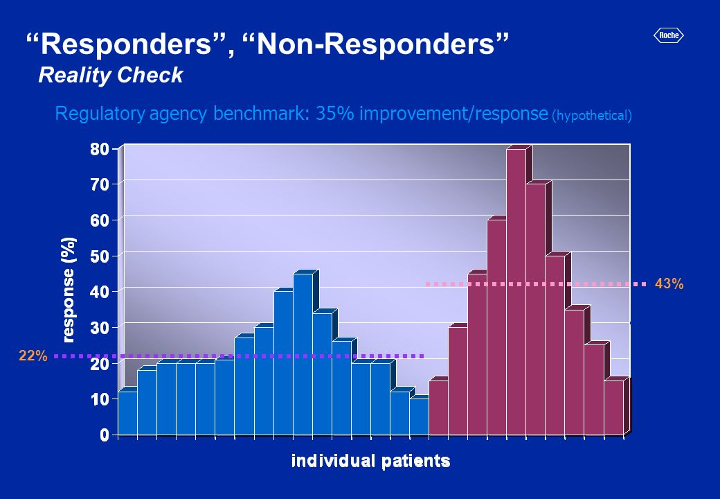 Responders, Non-Responders Reality Check 31% 43% 22% Regulatory agency benchmark: 35% improvement/response (hypothetical) AN