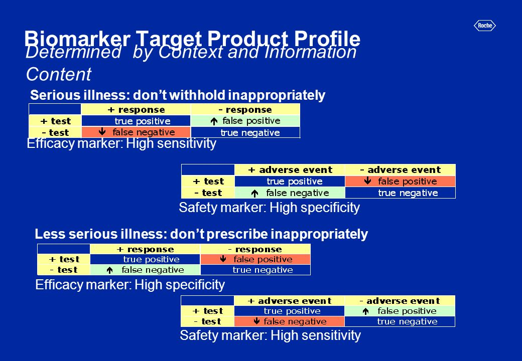 Biomarker Target Product Profile Efficacy marker: High sensitivity Safety marker: High specificity Efficacy marker: High specificity Safety marker: High sensitivity Less serious illness: dont prescribe inappropriately Serious illness: dont withhold inappropriately Determined by Context and Information Content