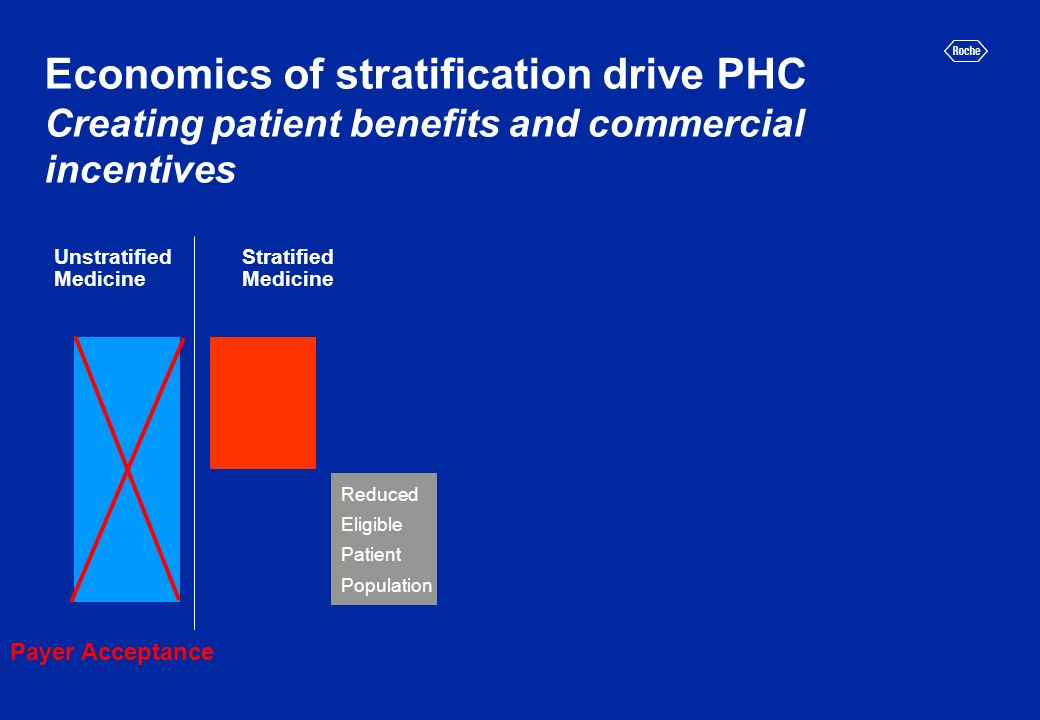 Economics of stratification drive PHC Creating patient benefits and commercial incentives Unstratified Medicine Stratified Medicine Reduced Eligible Patient Population Payer Acceptance
