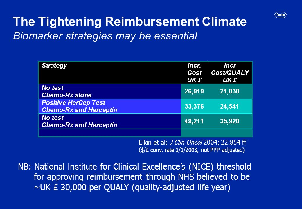The Tightening Reimbursement Climate Biomarker strategies may be essential Elkin et al; J Clin Oncol 2004; 22:854 ff ($/£ conv.