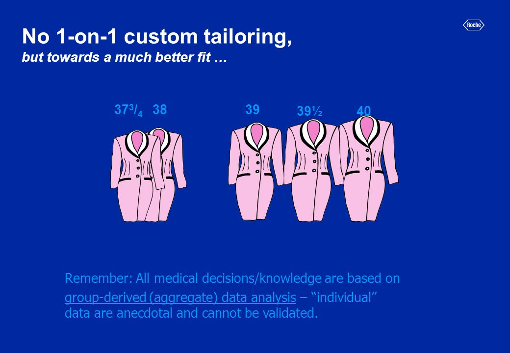 No 1-on-1 custom tailoring, but towards a much better fit … 38 40 39 39½ 37 3 / 4 Remember: All medical decisions/knowledge are based on group-derived (aggregate) data analysis – individual data are anecdotal and cannot be validated.