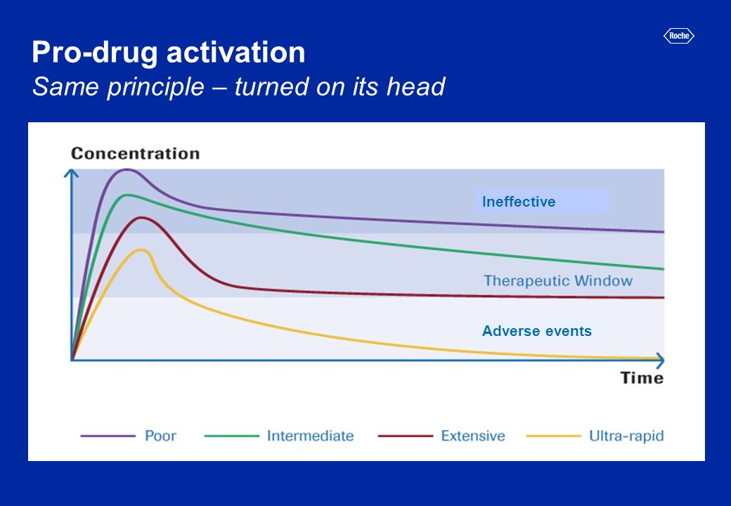Pro-drug activation Same principle – turned on its head Ineffective Adverse events