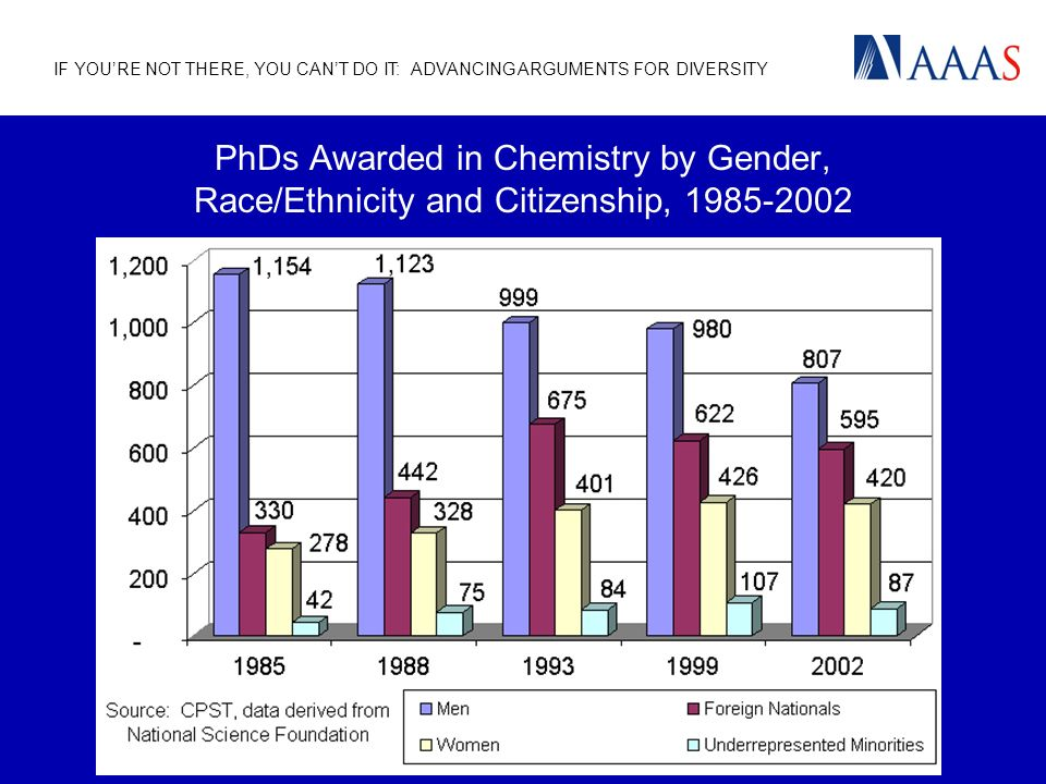 IF YOURE NOT THERE, YOU CANT DO IT: ADVANCING ARGUMENTS FOR DIVERSITY PhDs Awarded in Chemistry by Gender, Race/Ethnicity and Citizenship, 1985-2002
