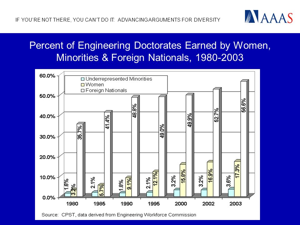 IF YOURE NOT THERE, YOU CANT DO IT: ADVANCING ARGUMENTS FOR DIVERSITY Percent of Engineering Doctorates Earned by Women, Minorities & Foreign Nationals, 1980-2003