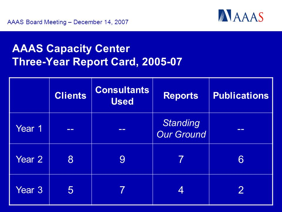 AAAS Board Meeting – December 14, 2007 AAAS Capacity Center Three-Year Report Card, 2005-07 Clients Consultants Used ReportsPublications Year 1 -- Standing Our Ground -- Year 2 8976 Year 3 5742