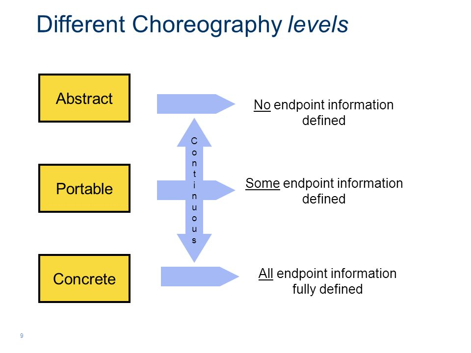 9 Different Choreography levels Abstract Portable Concrete No endpoint information defined All endpoint information fully defined Some endpoint information defined ContinuousContinuous