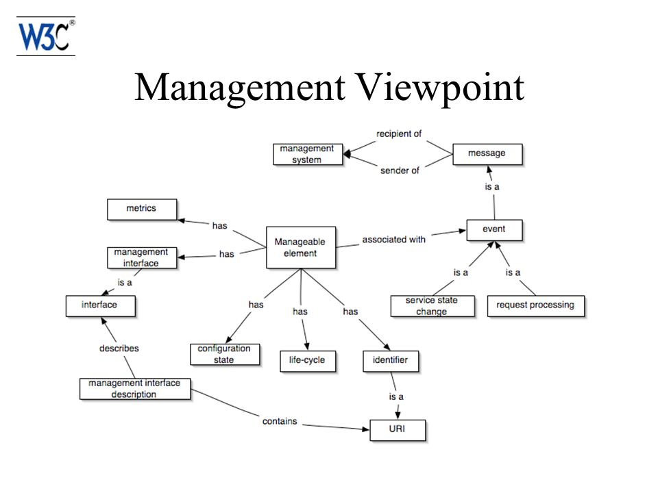 Management Viewpoint