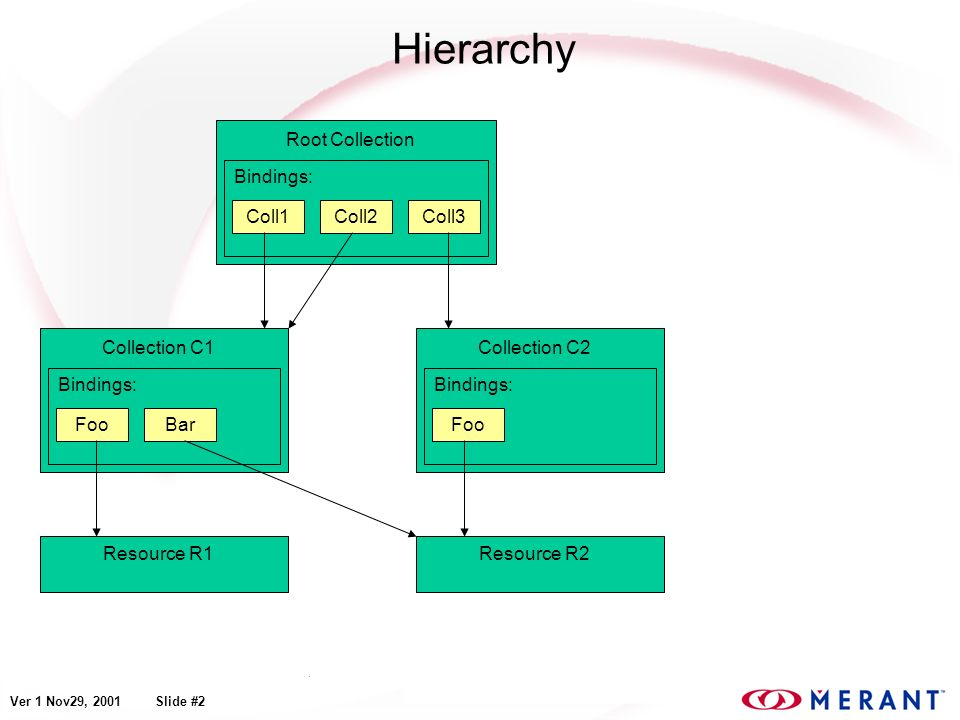 Ver 1 Nov29, 2001 Slide #2 Hierarchy Resource R1Resource R2 Root Collection Bindings: Coll1Coll2Coll3 Collection C1 Bindings: FooBar Collection C2 Bindings: Foo