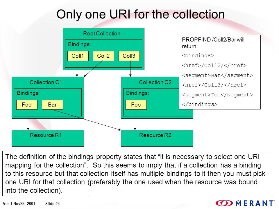 Ver 1 Nov29, 2001 Slide #6 Only one URI for the collection The definition of the bindings property states that it is necessary to select one URI mapping for the collection.