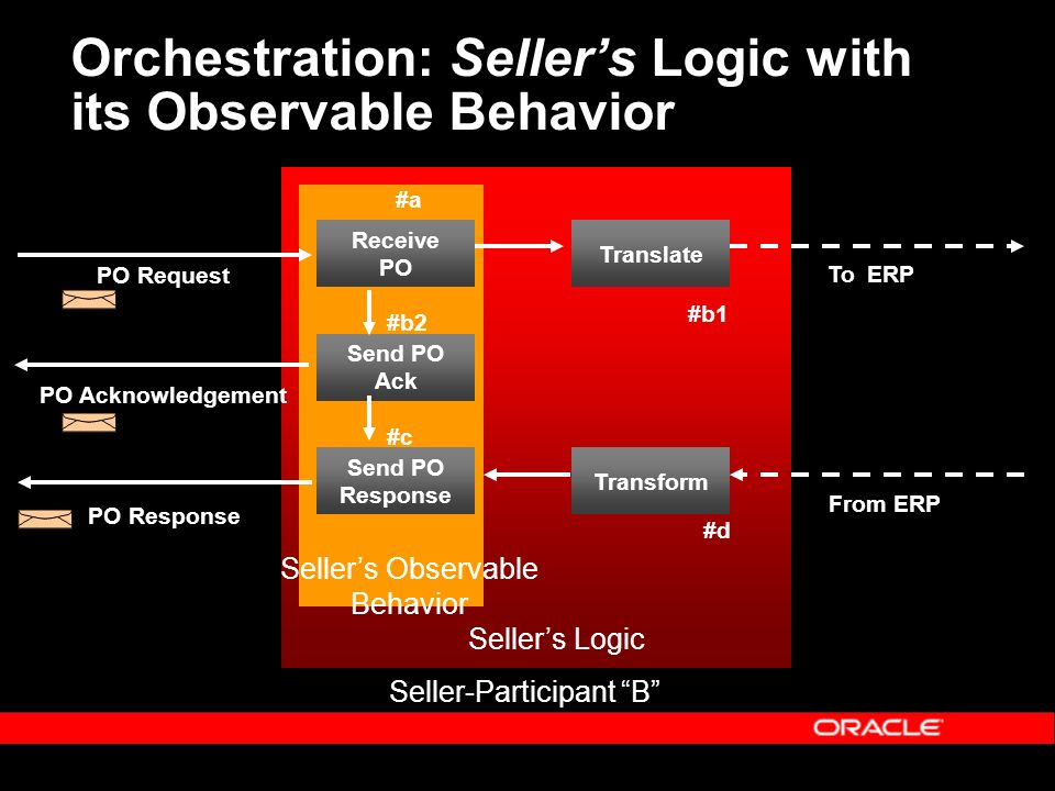 Orchestration: Sellers Logic with its Observable Behavior Receive PO Send PO Ack Send PO Response PO Request PO Acknowledgement PO Response Seller-Participant B #a #b2 #c Translate Transform To ERP From ERP #b1 #d Sellers Logic Sellers Observable Behavior