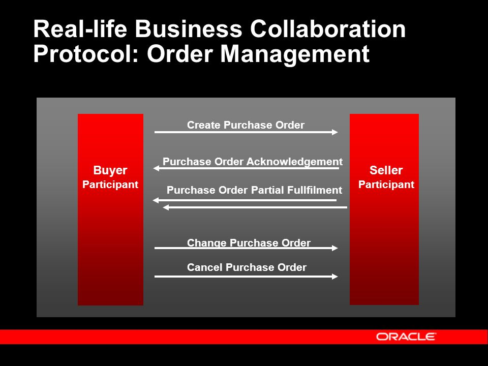 Real-life Business Collaboration Protocol: Order Management Create Purchase Order Purchase Order Acknowledgement Purchase Order Partial Fullfilment Buyer Participant Seller Participant Change Purchase Order Cancel Purchase Order