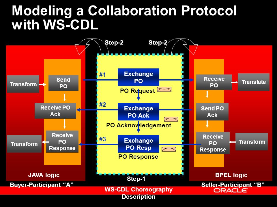 Modeling a Collaboration Protocol with WS-CDL Send PO Receive PO Ack Receive PO Response Transform Buyer-Participant A Receive PO Send PO Ack Receive PO Response Translate Transform Seller-Participant B BPEL logicJAVA logic WS-CDL Choreography Description PO Request PO Acknowledgement PO Response #1 #2 #3 Exchange PO Exchange PO Ack Exchange PO Resp Step-1 Step-2
