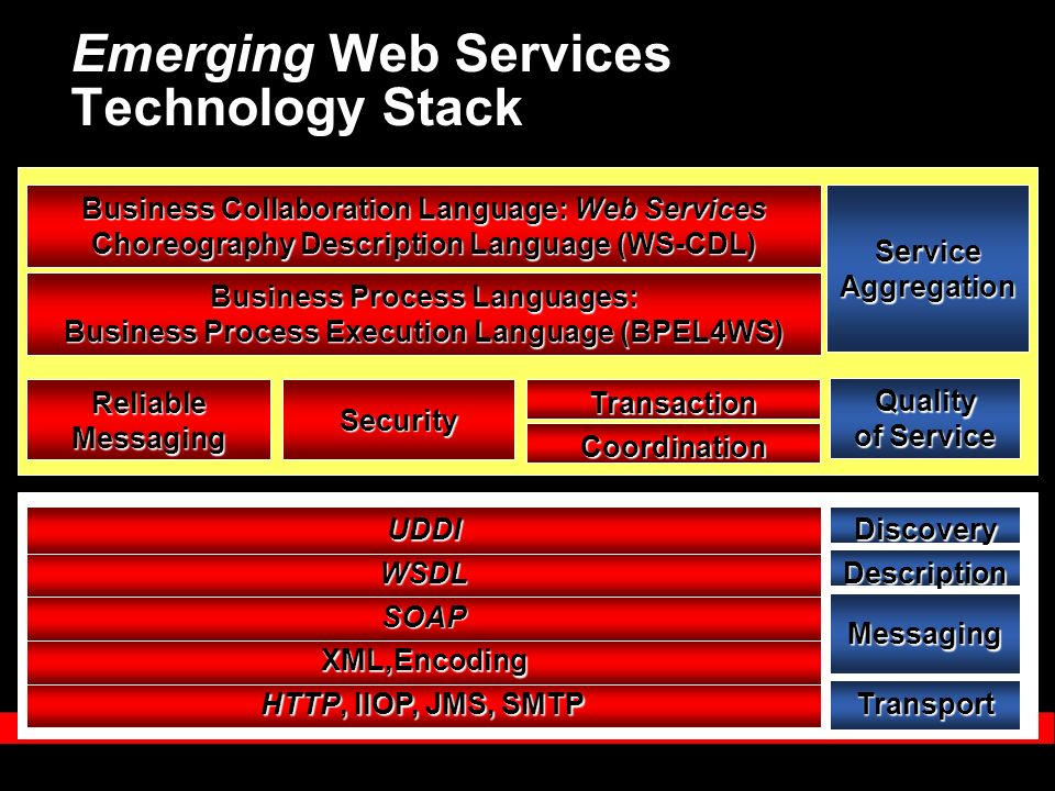 Emerging Web Services Technology Stack Transport Messaging Description Discovery HTTP, IIOP, JMS, SMTP XML,Encoding SOAP WSDL UDDI Business Process Languages: Business Process Execution Language (BPEL4WS) Business Collaboration Language: Web Services Choreography Description Language (WS-CDL) Quality of Service Reliable Messaging SecurityTransaction Coordination Service Aggregation